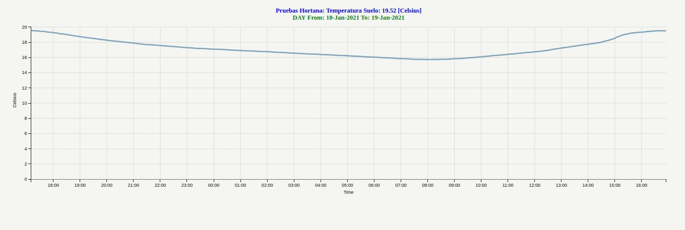 Datos Temperatura de Suelo